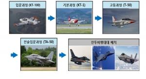 방사청, 공군 전술입문용 훈련기 추가도입…KAI와 구매 계약