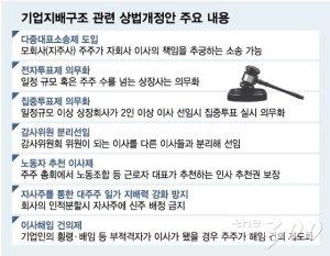 '김종인 상법개정안' 추진하는 與, 김종인의 선택은?