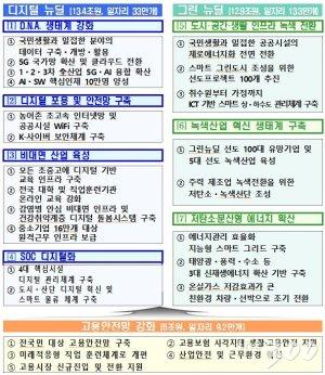 """靑 한국판뉴딜 구상, 31조원 투자해 일자리 55만개 창출…""""3차 추경+α"""""""