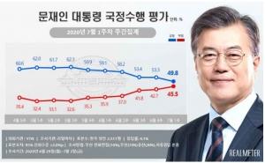 文대통령-민주당, 지지율 동반 하락