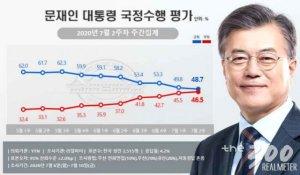 """文대통령 지지율, 7주 연속 하락…""""부동산 정책 영향"""""""