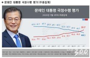 文대통령 부정평가 51.7%… 20주만에 '데드크로스'