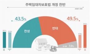 쪼개진 '부동산 민심'…임대차보호법, 서울 절반 이상 '반대'