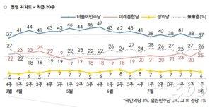 통합당의 맹추격…지지율 총선 이후 '최고', 민주당은 '최저'
