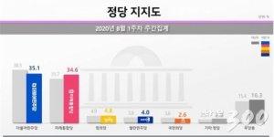 민주 35.1% vs 통합 34.6%…오차범위 내 0.5%p '접전'