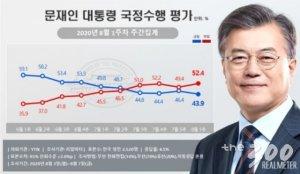 文대통령 지지율 43%까지 하락…부동산 대책 여파