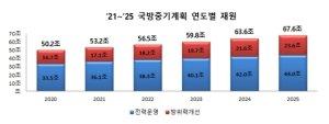 """내년부터 5년간 국방비 '300조원'…""""기술집약 軍 확보"""""""