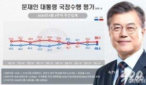 文 대통령 지지율 소폭 반등 불구…긍정 46.4%