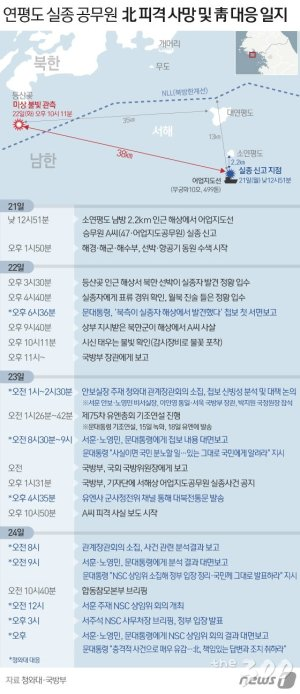 청와대의 74시간…새벽회의와 4번의 대통령 보고