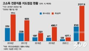 [단독]의사·세무사 등 '고소득 전문직', 건보료 5년간 212억 덜냈다