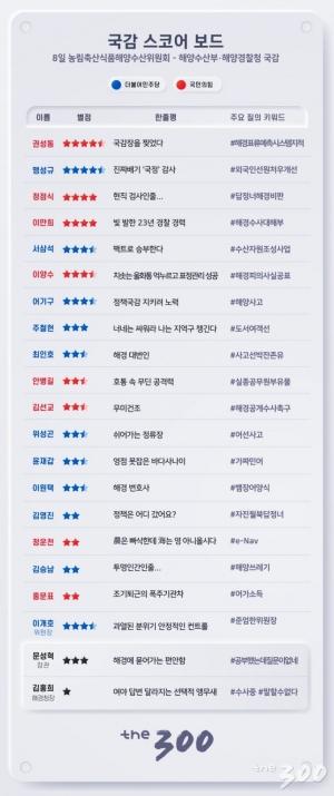 [300스코어보드]21대 국회 '국감 대장정' D+1 성적은?