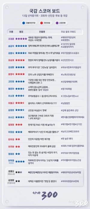 [300스코어보드]1라운드 마친 국감, 곳곳 '불꽃'
