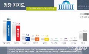 민주당 35.3%, 국민의힘 27.3%…'라임·옵티'에도 與 지지층 결집