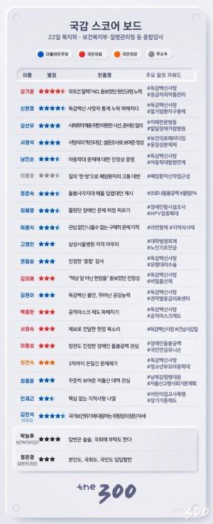 [300스코어보드-복지위]독감백신 국감, 정쟁을 막은 '진정성'