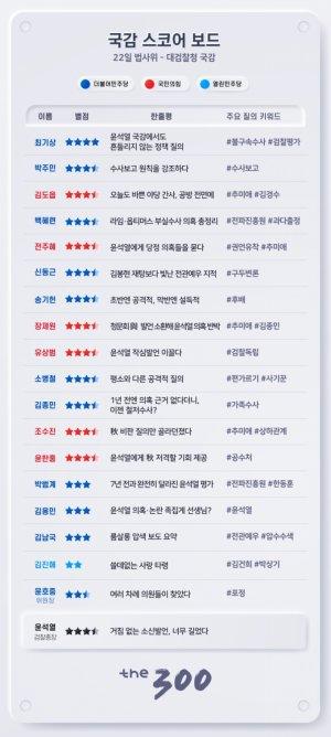 [300스코어보드-법사위]윤석열 국감, 여당의 '맹폭'