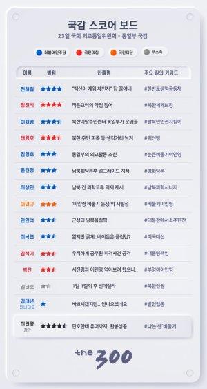 [300스코어보드-외통위]'힘센 비둘기' 이인영의 완봉 게임