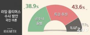 """라임·옵티 수사…""""특검"""" 43.6% vs """"공수처 출범"""" 38.9%"""