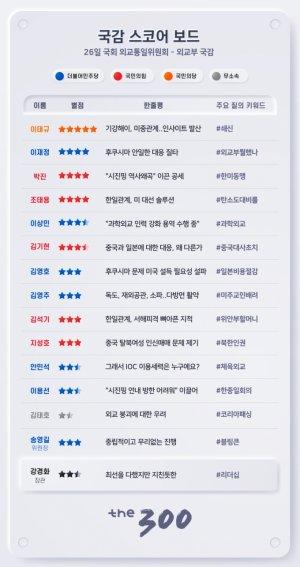 [300스코어보드-외통위]혼돈의 韓외교, 강경화 거취 재점화