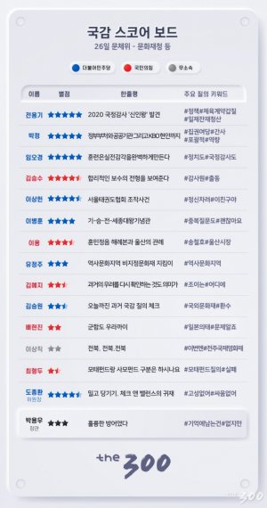 [300스코어보드-문체위]21대 국회 첫 국정감사...루키의 발견