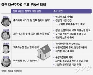文정권 '약한 고리' 부동산…野, 총공세 시작됐다