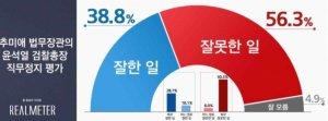 """윤석열 '직무정지'…국민 56.3% """"추미애, 잘못한 일"""""""
