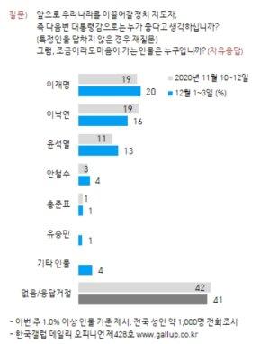 이재명, '차기 대권조사' 1위…이낙연과 4%p 격차