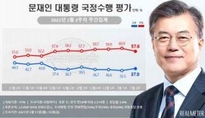 文대통령 지지율 4주만에 '반등'…긍정 37.9% vs 부정 57.6%