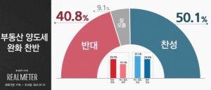서울·2030세대…국민 50.1%, '부동산 양도세 완화' 찬성