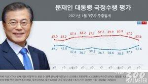 文 지지율 2달만에 40%대로 회복…민주당도 국민의힘에 앞서