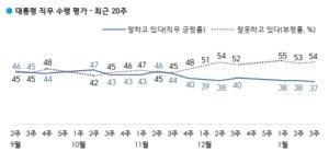 文대통령 긍정평가 37%… 갤럽 기준 역대 '최저치'