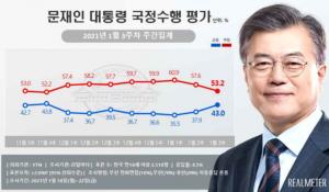文대통령 지지율 40%대 회복…민주당, 8주만 국민의힘 추월