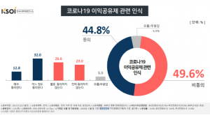 반으로 나뉜 '이익공유제'…찬성 44.8% vs 반대 49.6%
