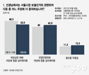 [4.7 서울시장 재보선 여론조사]여당심판 vs 국정안정 '팽팽'