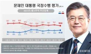 가덕도 방문한 문재인 대통령, 지지율 1.2%p 상승한 41.8%