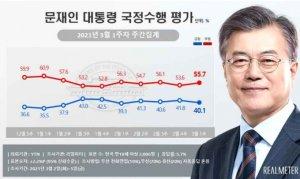 LH투기 의혹 영향…文대통령·민주당 지지율 동반 하락