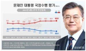 文대통령 지지도 33.4%…정권 출범 이후 '최저치'