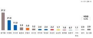 윤석열, 이재명·이낙연 누구와 맞붙든 51% 넘는 지지율