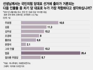 국민의힘 당대표…주호영 16.6% 초선 김웅 11.3% '이변'