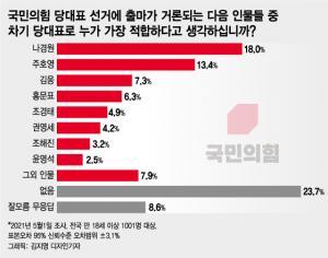 나경원, 국민의힘 당대표 적합도 '선두'… 주호영·김웅·홍문표 순