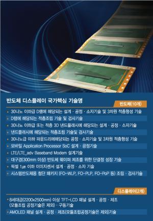 [단독]매그나칩에 드러난 국가핵심기술 구멍…'OLED칩' 뒷북 지정