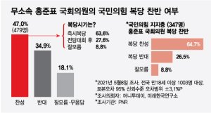 """국민의힘 지지층 65% """"홍준표 '복당' 찬성한다"""""""