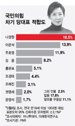 나경원, 국민의힘 당대표 적합도 2주 연속 '선두'…이준석 추격