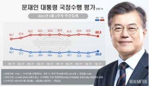 '취임 4주년' 文대통령, 긍정평가 36.0%…소폭 반등