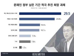 文정부, 남은 1년간 추진과제 '백신확보'·'부동산 안정화' 순