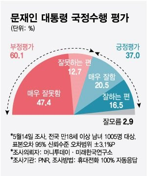 김부겸 개각 효과? 긍정평가 소폭 상승…부정평가 여전히 60% 넘어