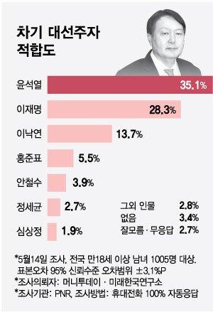 차기 대통령감 질문에 '윤석열' 35.1% '1위'…40대는 이재명 지지