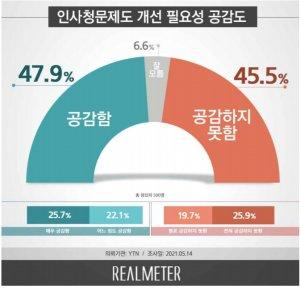 인사청문회 개선 필요…공감 47.9% vs 비공감 45.5% '팽팽'