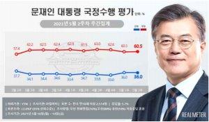 4주년 연설에도…文대통령 지지율 36% 부정평가 60.5%