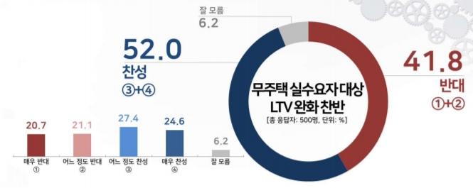 與 추진 무주택 LTV 상향… 찬성 52% vs 반대 41.8%