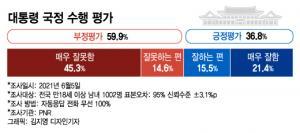 文, 정재계 소통행보 안 통했나…'59.9%' 부정평가 오히려 늘었다